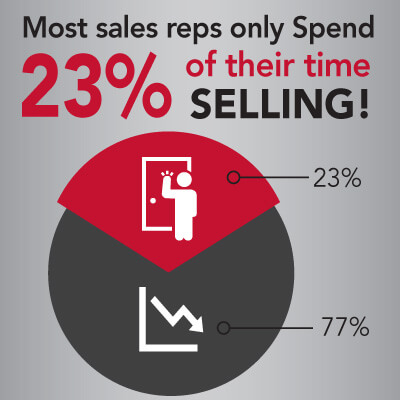 Sales Spends Very Little Time Selling