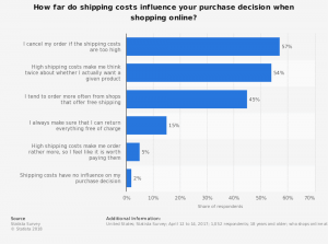 Survey – Buy Online Pickup in Store