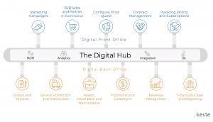 The Digital Hub